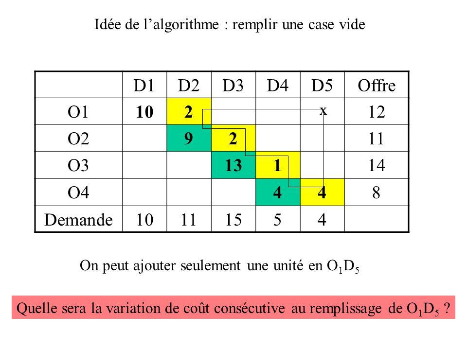 D1D2D3D4D5Offre O112 O211 O310414 O4358 Demande10111554 Méthode de Balas-Hammer