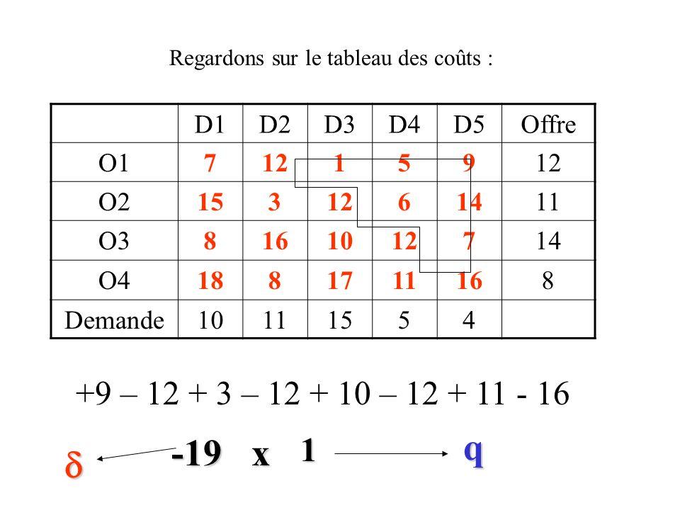 D1D2D3D4D5Offre O110212 O29211 O313114 O4448 Demande10111554 x Idée de l'algorithme : remplir une case vide On peut ajouter seulement une unité en O 1 D 5 Quelle sera la variation de coût consécutive au remplissage de O 1 D 5 ?