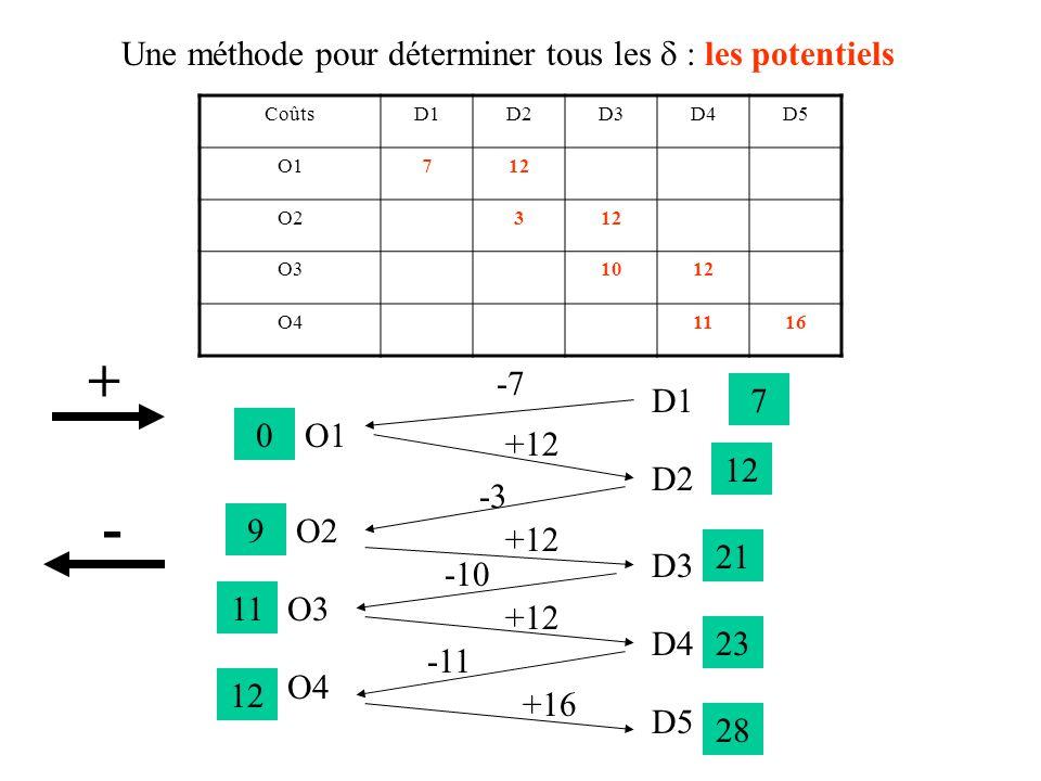 D1D2D3D4D5Offre O1712159 O21531261411 O38161012714 O41881711168 Demande10111554 Regardons sur le tableau des coûts : +9 – 12 + 3 – 12 + 10 – 12 + 11 - 16 -19x1  q