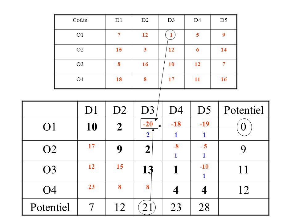 CoûtsD1D2D3D4D5 O1712 O2312 O31012 O41116 O1 D1 O2 O3 O4 D2 D3 D4 D5 -7 +12 -3 +12 -10 +12 -11 +16 7 0 12 9 21 11 23 12 28 Une méthode pour déterminer tous les  : les potentiels + -