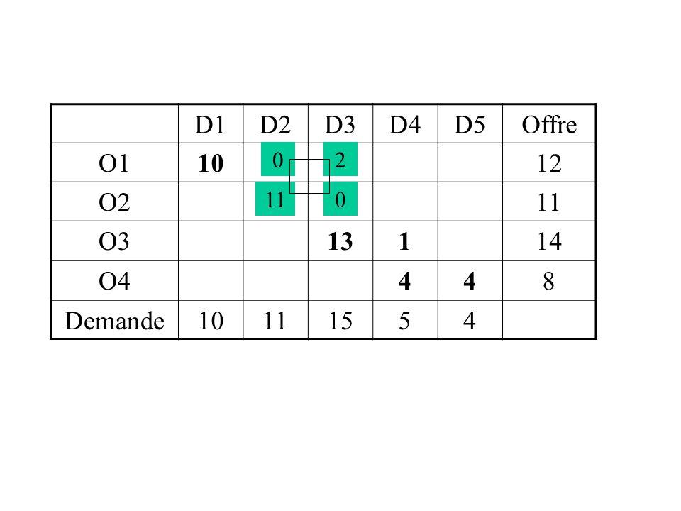 D1D2D3D4D5Potentiel O1102 -20 2 -18 1 -19 1 0 O2 17 92 -8 1 -5 1 9 O3 1215 131 -10 1 11 O4 2388 4412 Potentiel712212328 CoûtsD1D2D3D4D5 O1712159 O215312614 O381610127 O4188171116