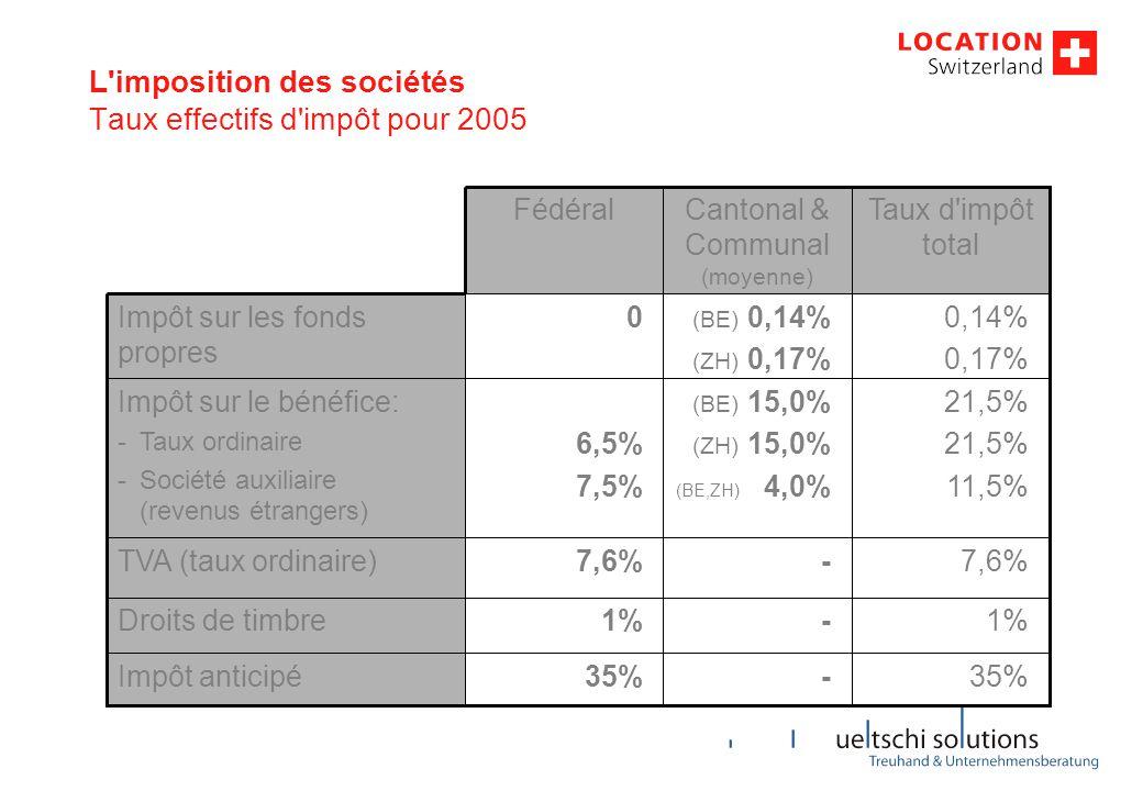 7,6% [35%] 0% 1% 21,5% 11,5% 0,14% 0,17% Taux d impôt SUISSE 19,6% [25%] 0% 0% 33.3% 0,0% Taux d impôt FRANCE L imposition des sociétés Taux effectifs d impôt pour 2005 – Comparaison avec la France -12,0%TVA (taux ordinaire) [10%] 0%Impôt anticipé 1%Droits de timbre -11,8% -21,8% Impôt sur le bénéfice: -Taux ordinaire -Société auxiliaire (revenus étrangers) +0,14% +0,17% Impôt sur les fonds propres Taux d impôt diff CH-F