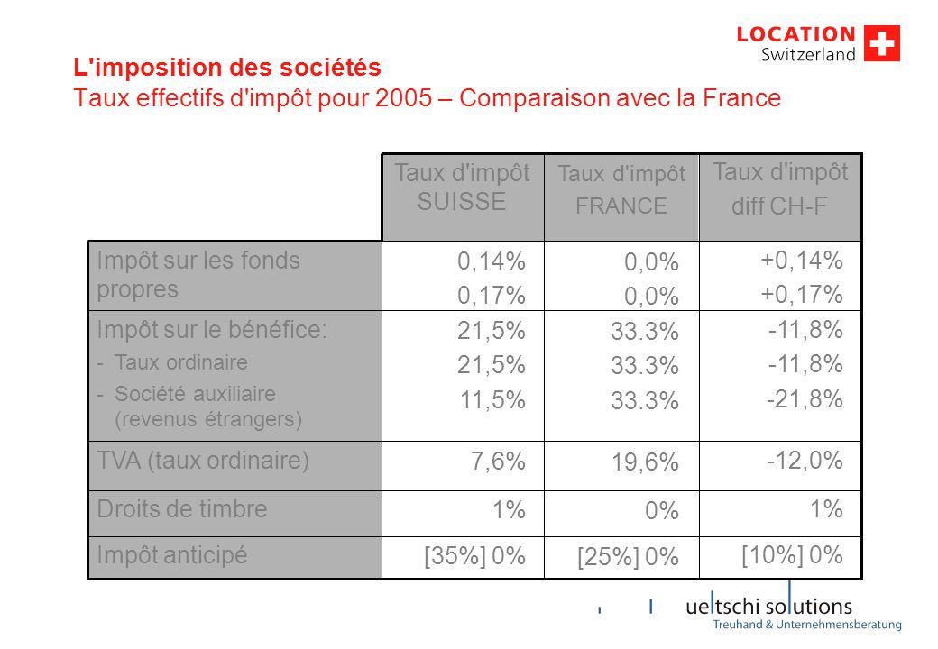 7,6% [35%] 0% 1% 21,5% 11,5% 0,14% 0,17% Taux d'impôt SUISSE 19,6% [25%] 0% 0% 33.3% 0,0% Taux d'impôt FRANCE L'imposition des sociétés Taux effectifs