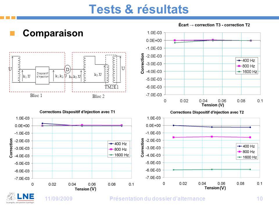 11/09/2009Présentation du dossier d'alternance 10 Tests & résultats Comparaison D Dispositif d'injection U k 1.U k 1.k 2.U k 4.k 3.U k 3.U U TM2E1 Bloc 1 Bloc 2 (V)