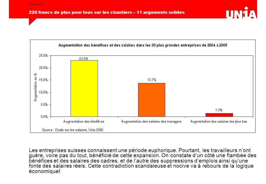 10 220 francs de plus pour tous sur les chantiers – 11 arguments solides Syndicat Unia Les entreprises suisses connaissent une période euphorique. Pou