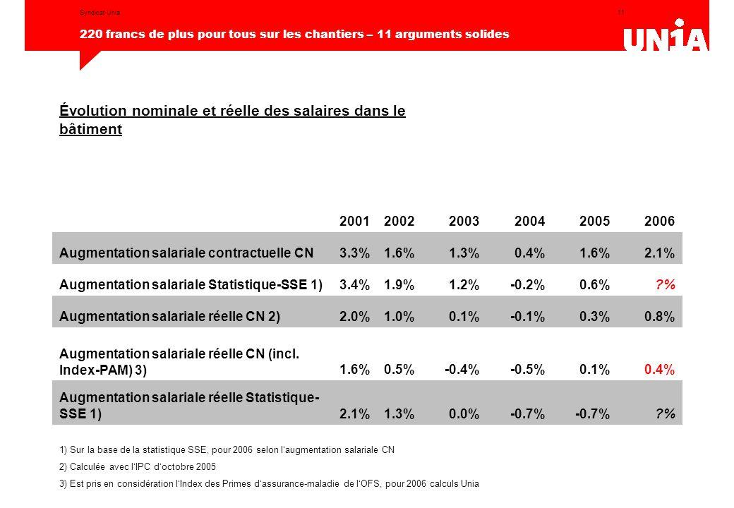 11 220 francs de plus pour tous sur les chantiers – 11 arguments solides Syndicat Unia Évolution nominale et réelle des salaires dans le bâtiment 200120022003200420052006 Augmentation salariale contractuelle CN3.3%1.6%1.3%0.4%1.6%2.1% Augmentation salariale Statistique-SSE 1)3.4%1.9%1.2%-0.2%0.6%?% Augmentation salariale réelle CN 2)2.0%1.0%0.1%-0.1%0.3%0.8% Augmentation salariale réelle CN (incl.