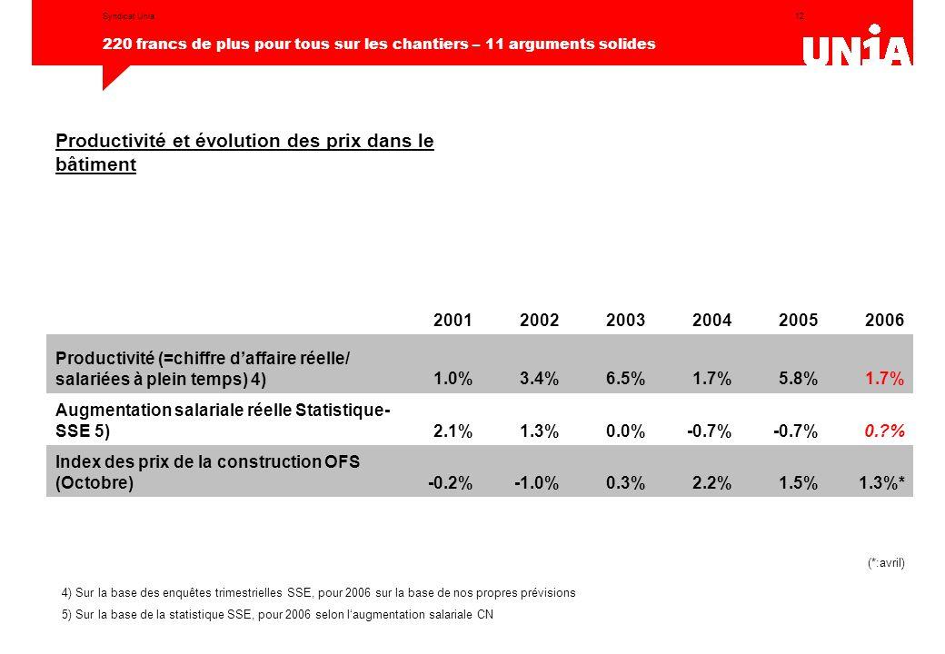 12 220 francs de plus pour tous sur les chantiers – 11 arguments solides Syndicat Unia Productivité et évolution des prix dans le bâtiment 200120022003200420052006 Productivité (=chiffre d'affaire réelle/ salariées à plein temps) 4)1.0%3.4%6.5%1.7%5.8%1.7% Augmentation salariale réelle Statistique- SSE 5)2.1%1.3%0.0%-0.7% 0.?% Index des prix de la construction OFS (Octobre)-0.2%-1.0%0.3%2.2%1.5%1.3%* (*:avril) 4) Sur la base des enquêtes trimestrielles SSE, pour 2006 sur la base de nos propres prévisions 5) Sur la base de la statistique SSE, pour 2006 selon l'augmentation salariale CN