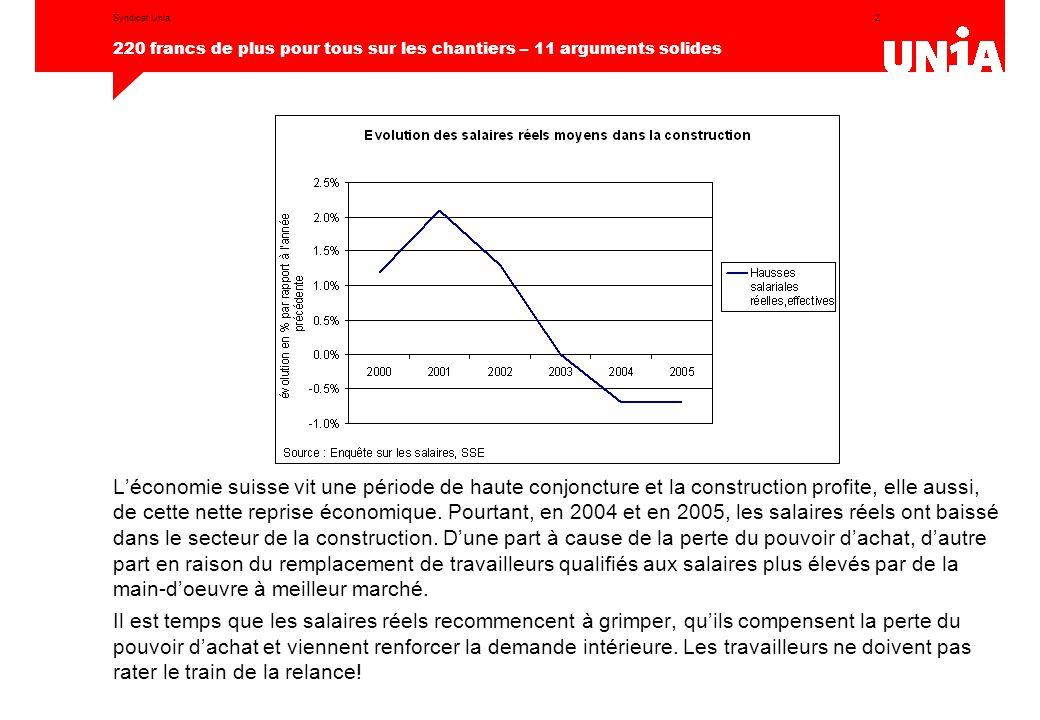 2 220 francs de plus pour tous sur les chantiers – 11 arguments solides Syndicat Unia L'économie suisse vit une période de haute conjoncture et la construction profite, elle aussi, de cette nette reprise économique.