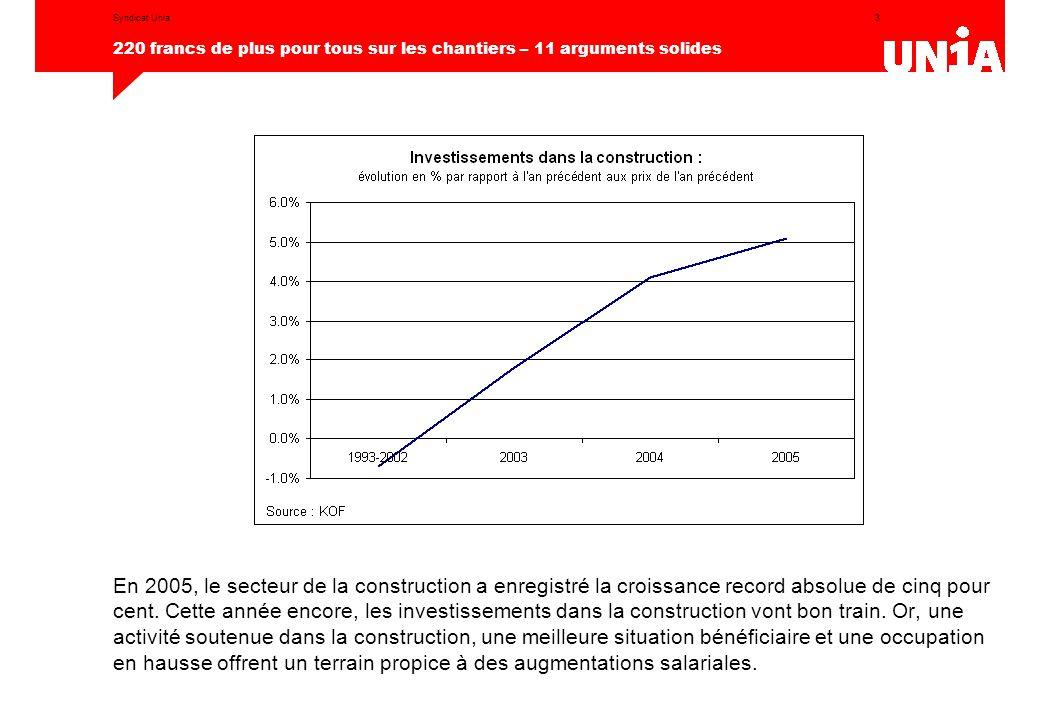 3 220 francs de plus pour tous sur les chantiers – 11 arguments solides Syndicat Unia En 2005, le secteur de la construction a enregistré la croissanc