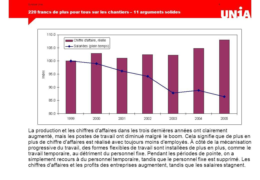 5 220 francs de plus pour tous sur les chantiers – 11 arguments solides Syndicat Unia Pour les salariés, l'année 2005 fut morose.