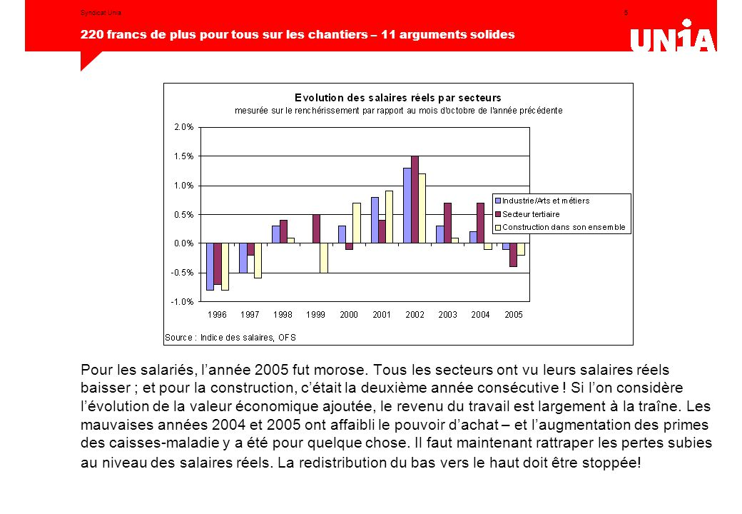 5 220 francs de plus pour tous sur les chantiers – 11 arguments solides Syndicat Unia Pour les salariés, l'année 2005 fut morose. Tous les secteurs on