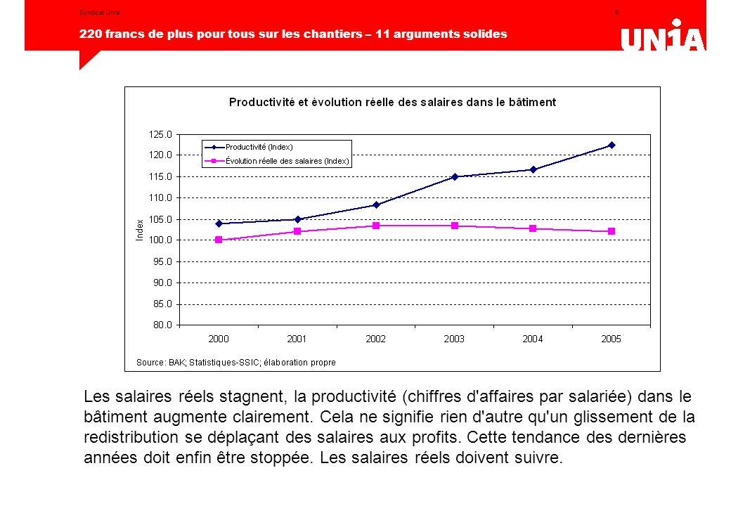 6 220 francs de plus pour tous sur les chantiers – 11 arguments solides Syndicat Unia Les salaires réels stagnent, la productivité (chiffres d affaires par salariée) dans le bâtiment augmente clairement.