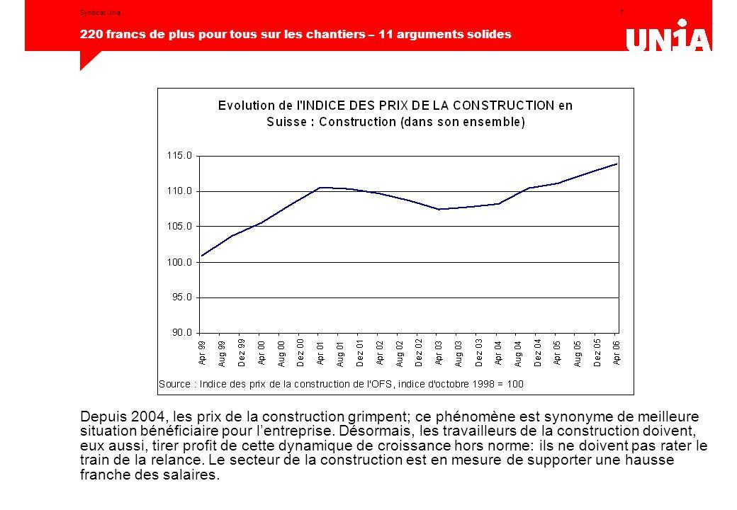 7 220 francs de plus pour tous sur les chantiers – 11 arguments solides Syndicat Unia Depuis 2004, les prix de la construction grimpent; ce phénomène