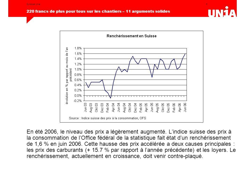 8 220 francs de plus pour tous sur les chantiers – 11 arguments solides Syndicat Unia En été 2006, le niveau des prix a légèrement augmenté. L'indice