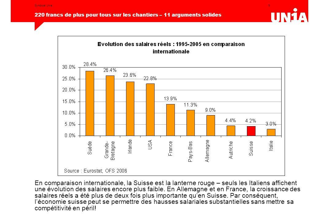 9 220 francs de plus pour tous sur les chantiers – 11 arguments solides Syndicat Unia En comparaison internationale, la Suisse est la lanterne rouge – seuls les Italiens affichent une évolution des salaires encore plus faible.