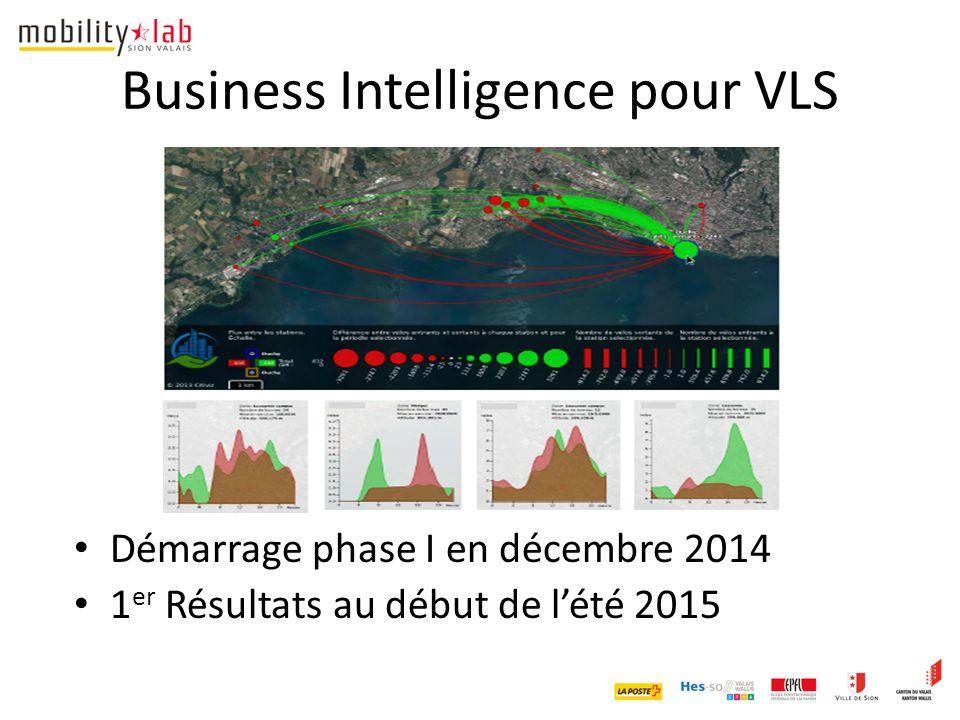Business Intelligence pour VLS Démarrage phase I en décembre 2014 1 er Résultats au début de l'été 2015