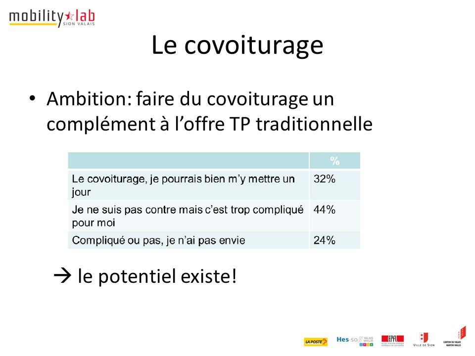 Le covoiturage Ambition: faire du covoiturage un complément à l'offre TP traditionnelle  le potentiel existe!