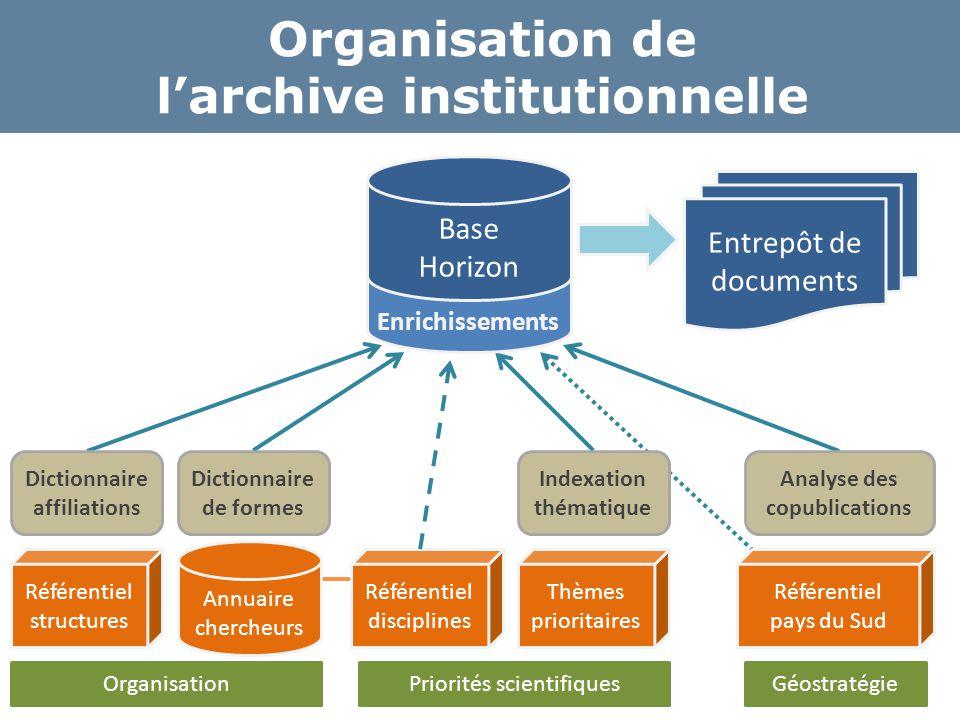 Base Enrichissements Organisation de l'archive institutionnelle Base Horizon Annuaire chercheurs Référentiel structures Référentiel disciplines Thèmes