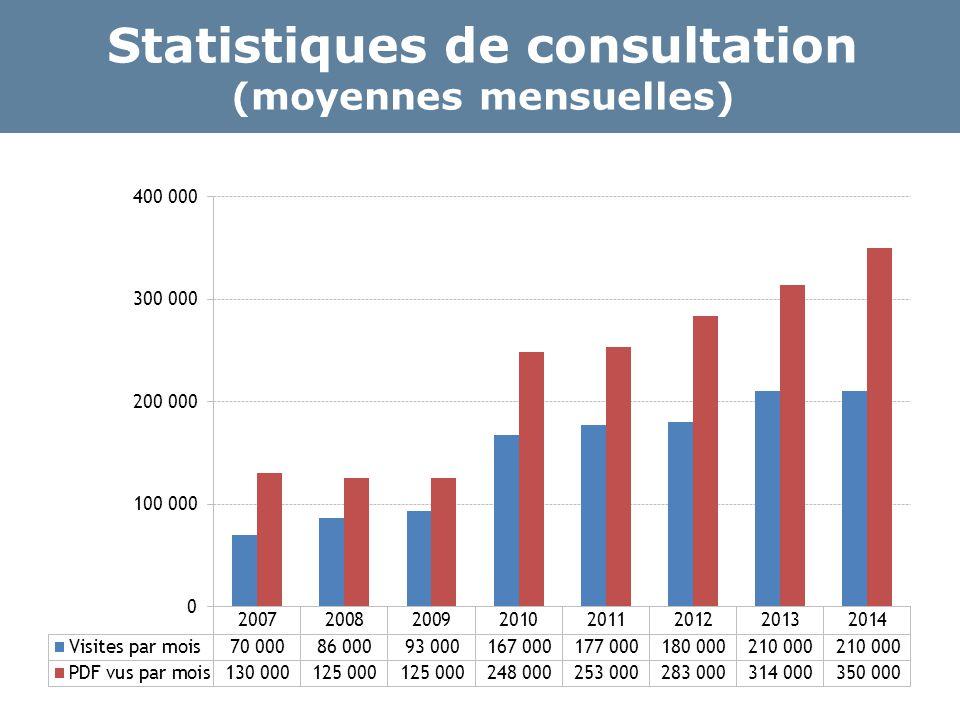 Statistiques de consultation (moyennes mensuelles)