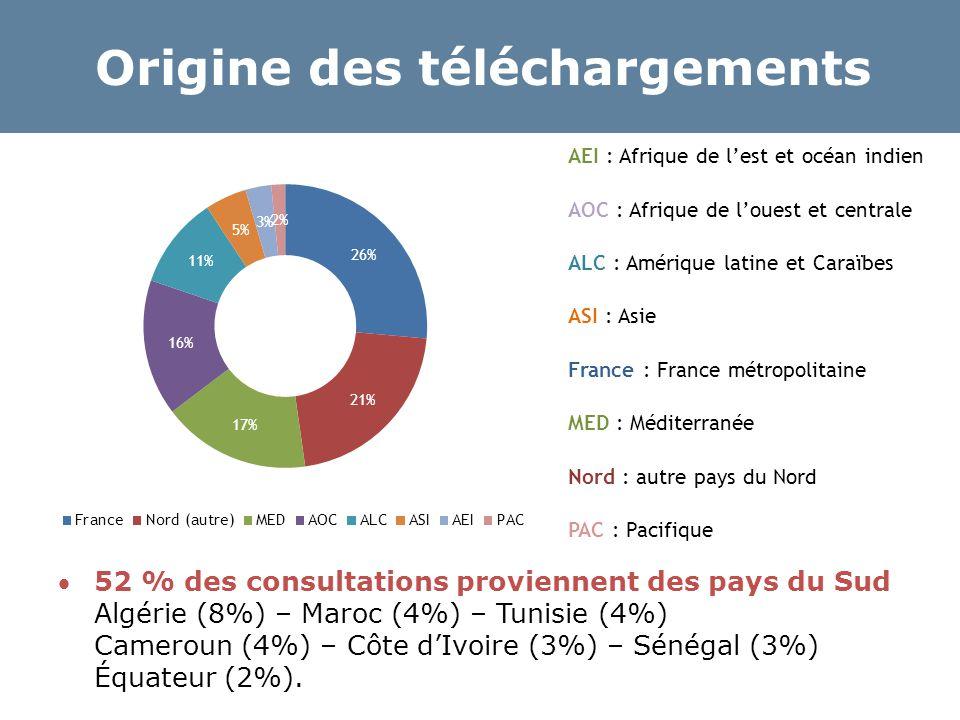 Origine des téléchargements 52 % des consultations proviennent des pays du Sud Algérie (8%) – Maroc (4%) – Tunisie (4%) Cameroun (4%) – Côte d'Ivoire (3%) – Sénégal (3%) Équateur (2%).