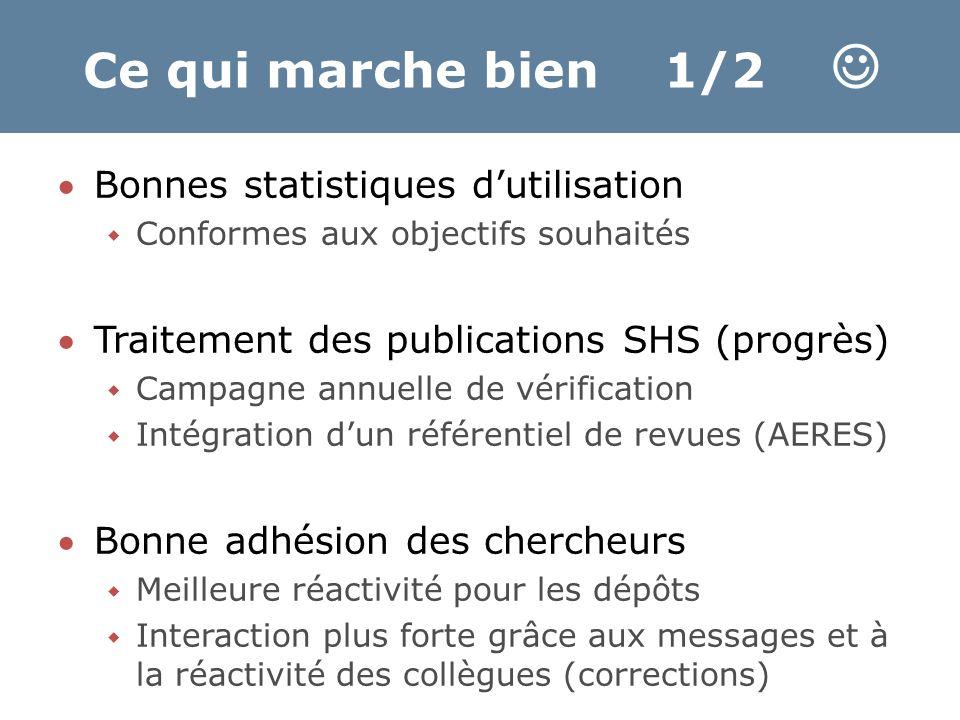 Ce qui marche bien 1/2 Bonnes statistiques d'utilisation  Conformes aux objectifs souhaités Traitement des publications SHS (progrès)  Campagne an