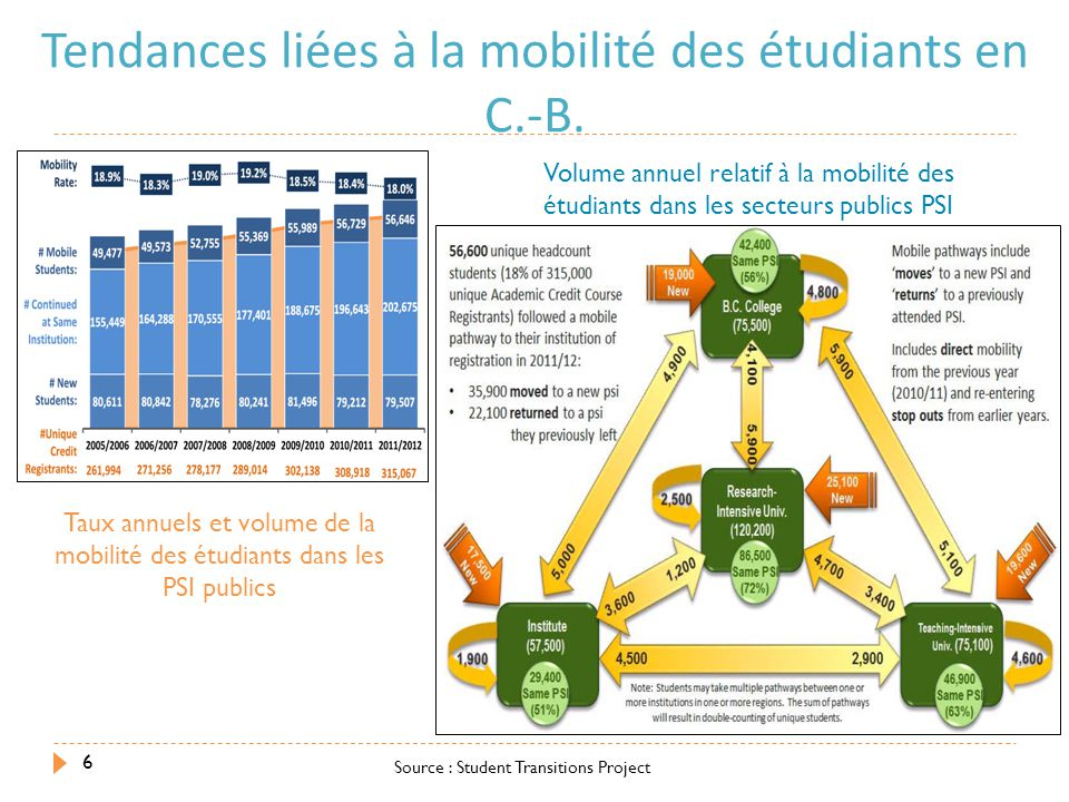 Source : Student Transitions Project 6 Tendances liées à la mobilité des étudiants en C.-B. Taux annuels et volume de la mobilité des étudiants dans l