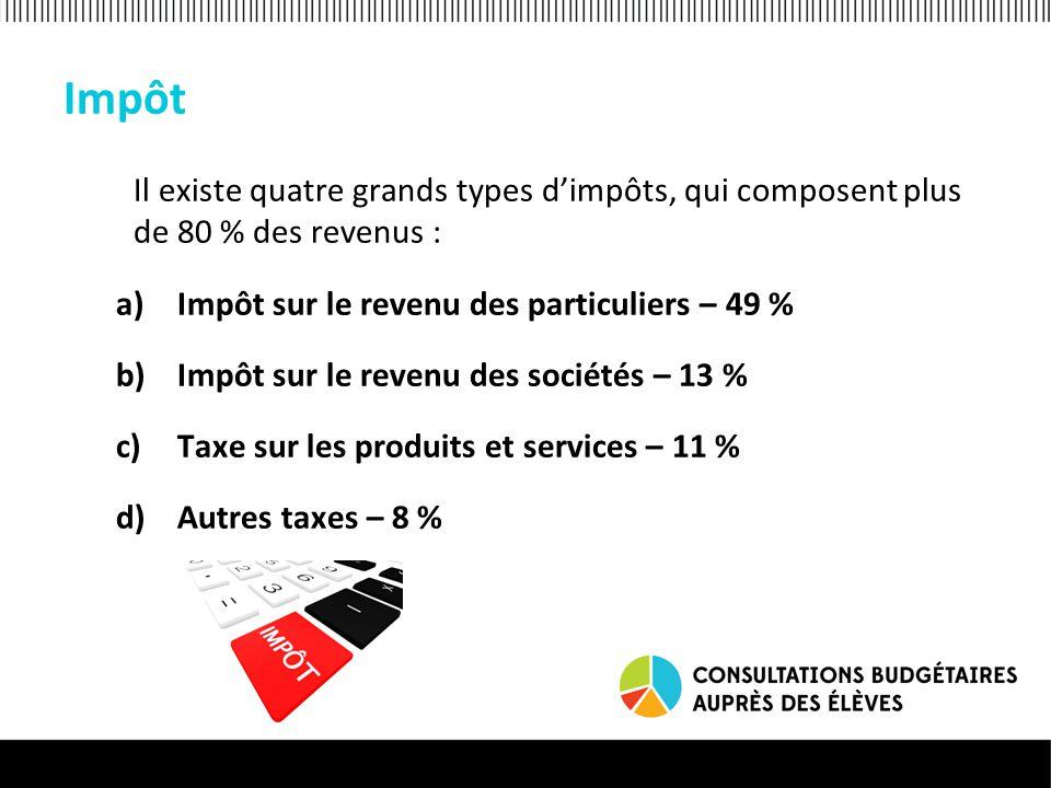 Impôt Il existe quatre grands types d'impôts, qui composent plus de 80 % des revenus : a)Impôt sur le revenu des particuliers – 49 % b)Impôt sur le revenu des sociétés – 13 % c)Taxe sur les produits et services – 11 % d)Autres taxes – 8 %
