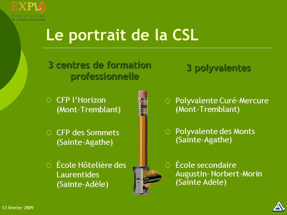 Le portrait de la CSL 3 centres de formation professionnelle  CFP l'Horizon (Mont-Tremblant)  CFP des Sommets (Sainte-Agathe)  École Hôtelière des Laurentides (Sainte-Adèle) 3 polyvalentes  Polyvalente Curé-Mercure (Mont-Tremblant)  Polyvalente des Monts (Sainte-Agathe)  École secondaire Augustin- Norbert-Morin (Sainte Adèle) 13 février 2009