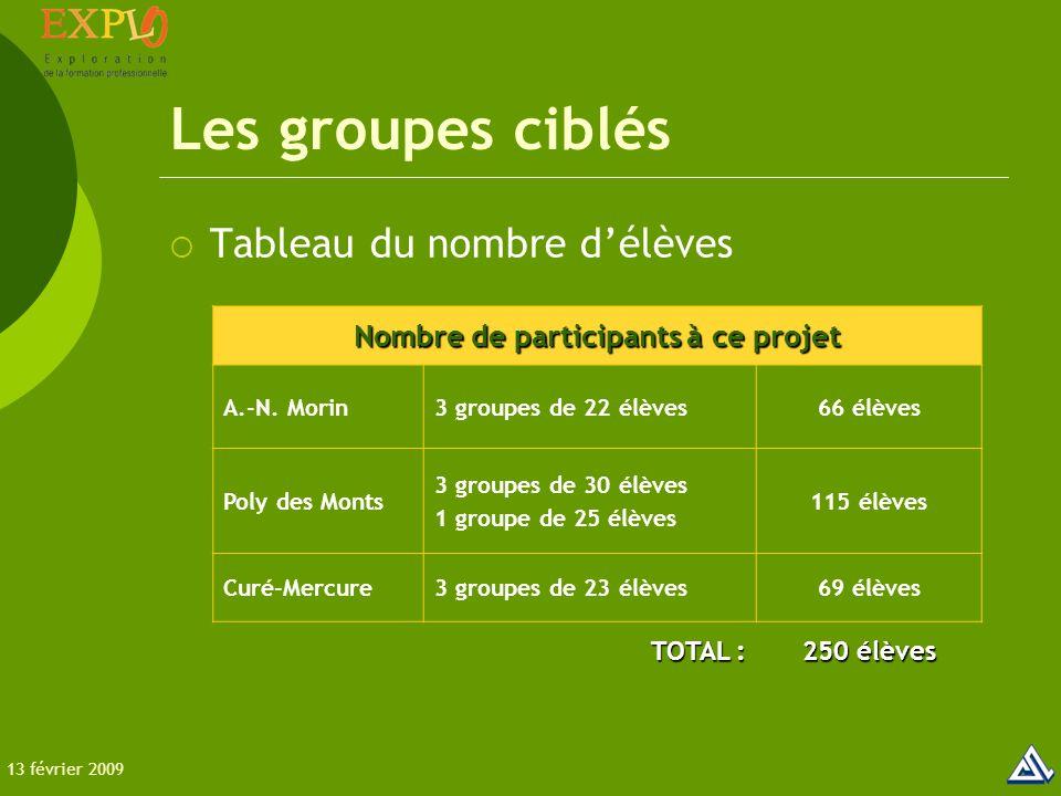 Les groupes ciblés  Tableau du nombre d'élèves Nombre de participants à ce projet A.-N.