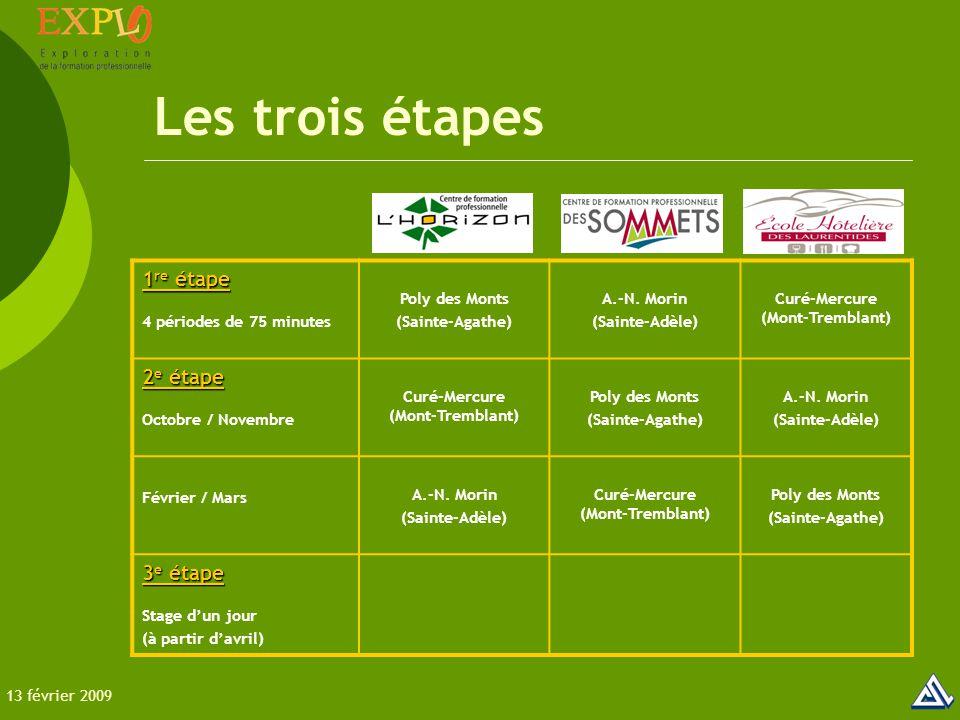 1 re étape 4 périodes de 75 minutes Poly des Monts (Sainte-Agathe) A.-N.