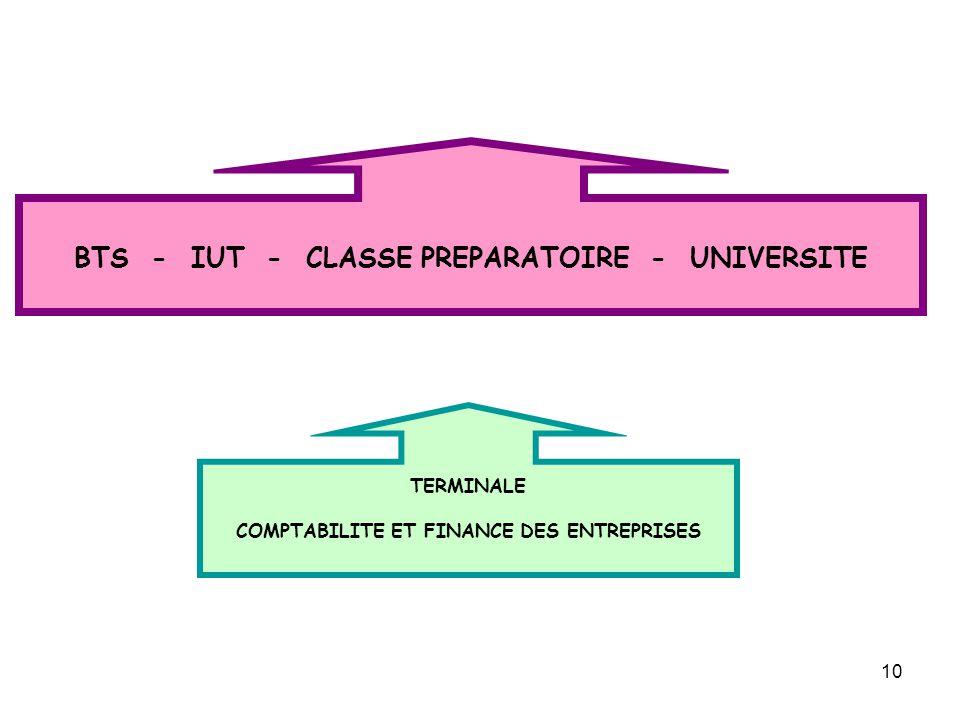 10 TERMINALE COMPTABILITE ET FINANCE DES ENTREPRISES BTS - IUT - CLASSE PREPARATOIRE - UNIVERSITE