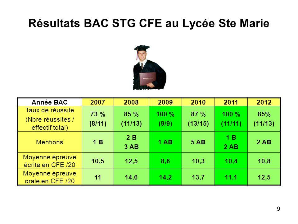 9 Résultats BAC STG CFE au Lycée Ste Marie Année BAC200720082009201020112012 Taux de réussite (Nbre réussites / effectif total) 73 % (8/11) 85 % (11/1