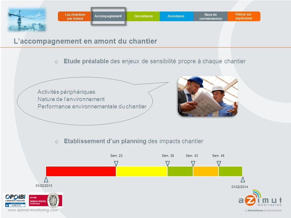 www.azimut-monitoring.com L'accompagnement en amont du chantier AccompagnementAssistance Surveillance Les chantiers par Azimut Retour sur expérience B