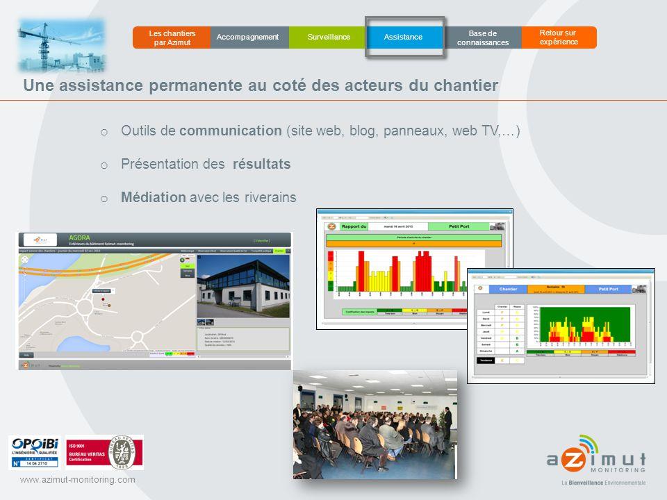 www.azimut-monitoring.com Une assistance permanente au coté des acteurs du chantier o Outils de communication (site web, blog, panneaux, web TV,…) o P