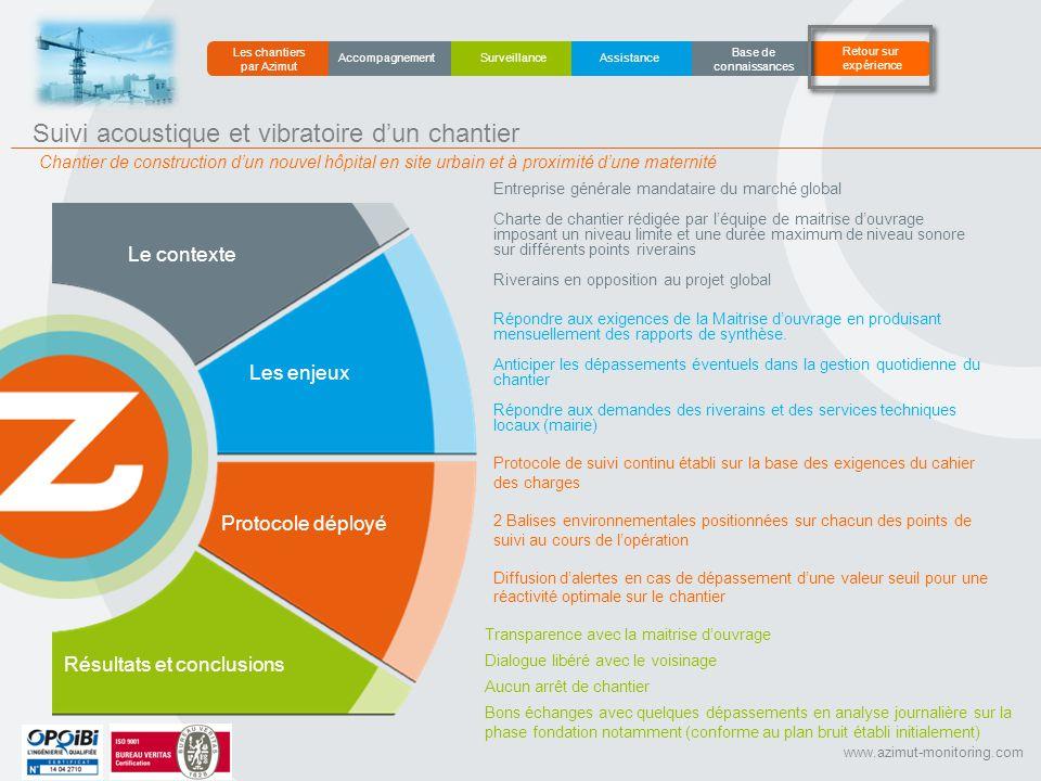 www.azimut-monitoring.com Le contexte Les enjeux Protocole déployé Résultats et conclusions Entreprise générale mandataire du marché global Charte de