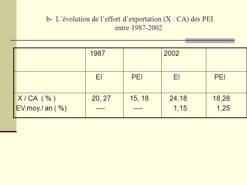 b- L'évolution de l'effort d'exportation (X / CA) des PEI entre 1987-2002 19872002 EI PEI EI PEI X / CA ( % ) EV.moy./ an ( %) 20, 27 ---- 15, 18 ----