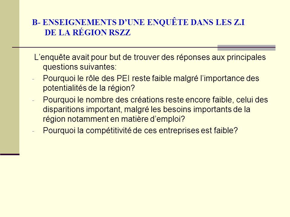 B- ENSEIGNEMENTS D'UNE ENQUÊTE DANS LES Z.I DE LA RÉGION RSZZ L'enquête avait pour but de trouver des réponses aux principales questions suivantes: - Pourquoi le rôle des PEI reste faible malgré l'importance des potentialités de la région.