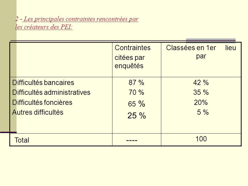2 - Les principales contraintes rencontrées par les créateurs des PEI: Contraintes citées par enquêtés Classées en 1er lieu par Difficultés bancaires Difficultés administratives Difficultés foncières Autres difficultés 87 % 70 % 65 % 25 % 42 % 35 % 20% 5 % Total ---- 100