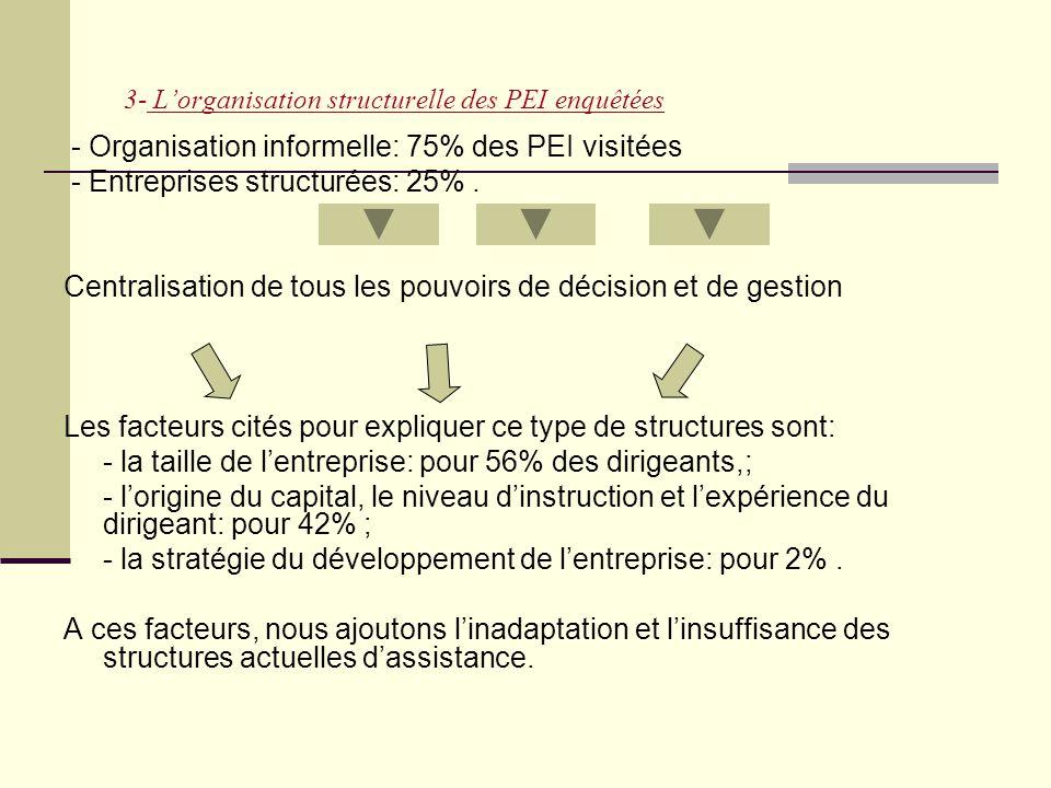 3- L'organisation structurelle des PEI enquêtées - Organisation informelle: 75% des PEI visitées - Entreprises structurées: 25%. Centralisation de tou