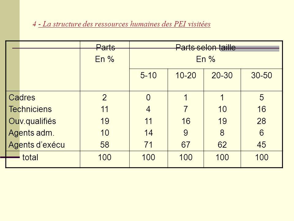 4 - La structure des ressources humaines des PEI visitées Parts En % Parts selon taille En % 5-1010-2020-3030-50 Cadres Techniciens Ouv.qualifiés Agen