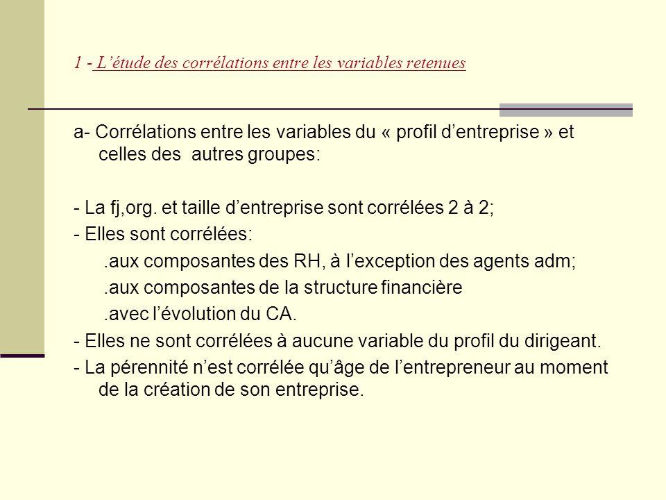 1 - L'étude des corrélations entre les variables retenues a- Corrélations entre les variables du « profil d'entreprise » et celles des autres groupes: - La fj,org.