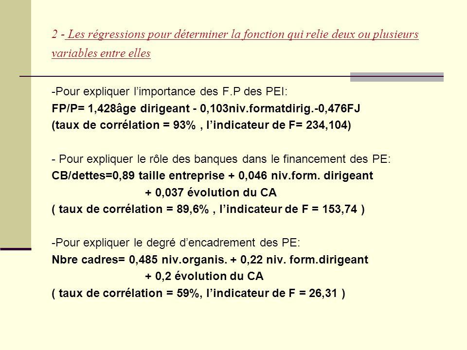 2 - Les régressions pour déterminer la fonction qui relie deux ou plusieurs variables entre elles -Pour expliquer l'importance des F.P des PEI: FP/P=