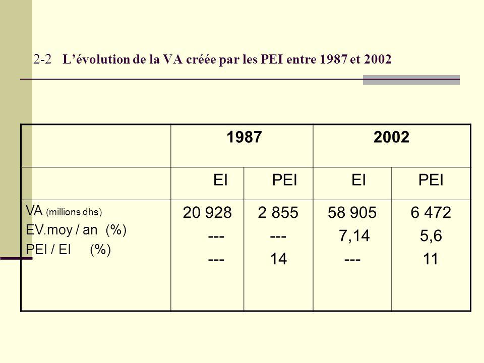 2-2 L'évolution de la VA créée par les PEI entre 1987 et 2002 19872002 EI PEI EIPEI VA (millions dhs) EV.moy / an (%) PEI / EI (%) 20 928 --- 2 855 --- 14 58 905 7,14 --- 6 472 5,6 11