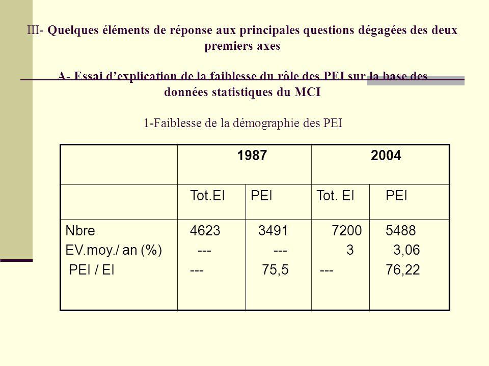 2- Faiblesse de la compétitivité des PEI Deux ratios sont utilisés: a- CA / Salarié, b- X / CA.
