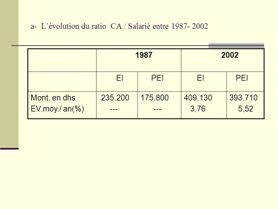 a- L'évolution du ratio CA / Salarié entre 1987- 2002 1987 2002 EI PEI EI PEI Mont. en dhs EV.moy./ an(%) 235.200 --- 175.800 --- 409.130 3,76 393.710