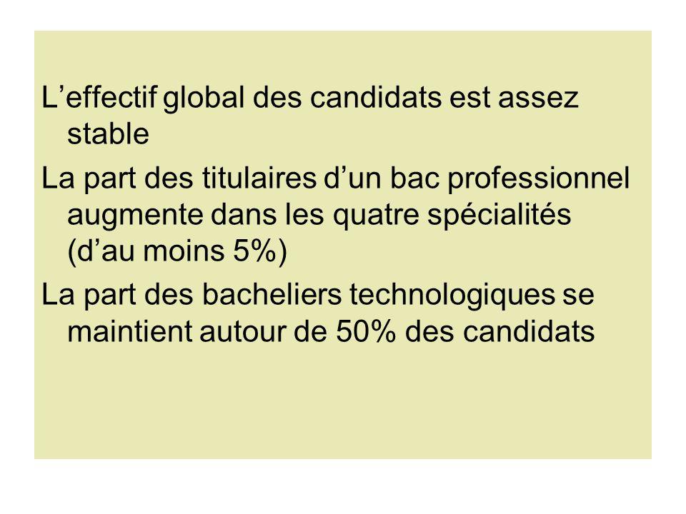 L'effectif global des candidats est assez stable La part des titulaires d'un bac professionnel augmente dans les quatre spécialités (d'au moins 5%) La part des bacheliers technologiques se maintient autour de 50% des candidats