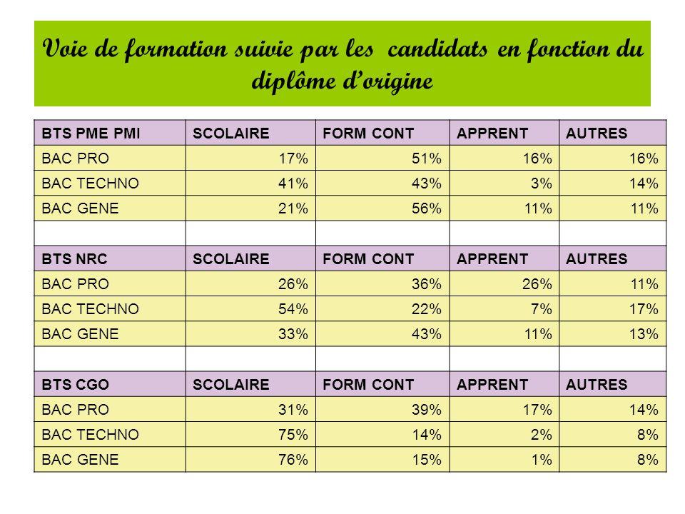 Voie de formation suivie par les candidats en fonction du diplôme d'origine BTS PME PMISCOLAIREFORM CONTAPPRENTAUTRES BAC PRO17%51%16% BAC TECHNO41%43%3%14% BAC GENE21%56%11% BTS NRCSCOLAIREFORM CONTAPPRENTAUTRES BAC PRO26%36%26%11% BAC TECHNO54%22%7%17% BAC GENE33%43%11%13% BTS CGOSCOLAIREFORM CONTAPPRENTAUTRES BAC PRO31%39%17%14% BAC TECHNO75%14%2%8% BAC GENE76%15%1%8%