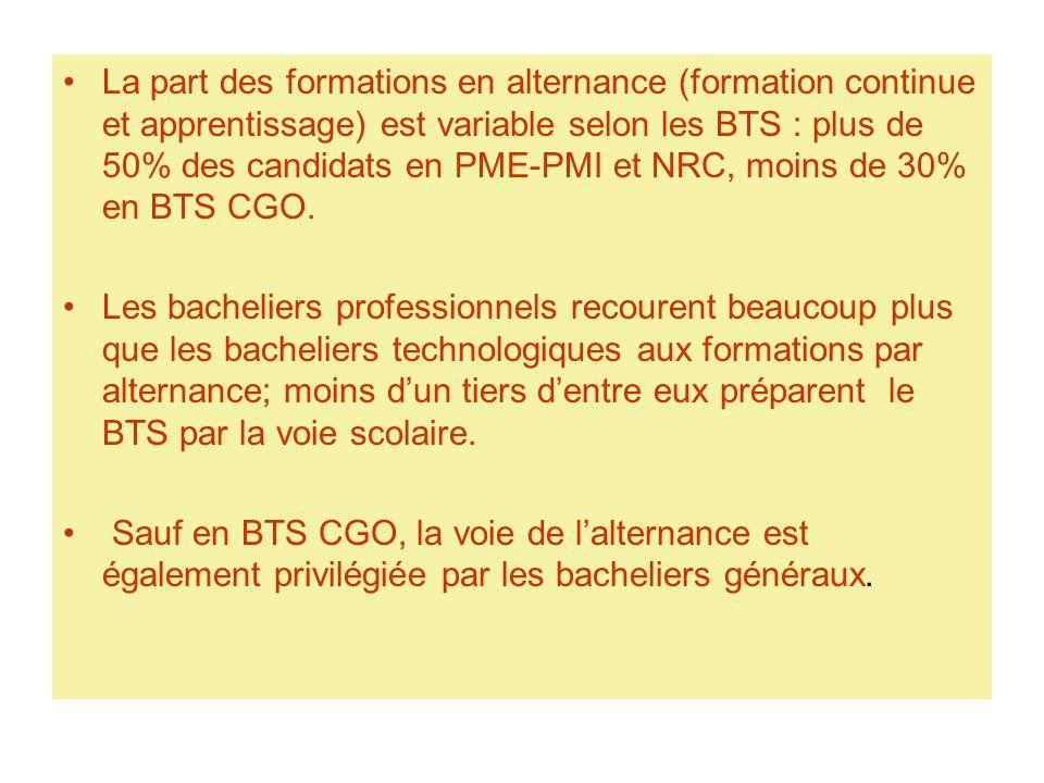 La part des formations en alternance (formation continue et apprentissage) est variable selon les BTS : plus de 50% des candidats en PME-PMI et NRC, moins de 30% en BTS CGO.