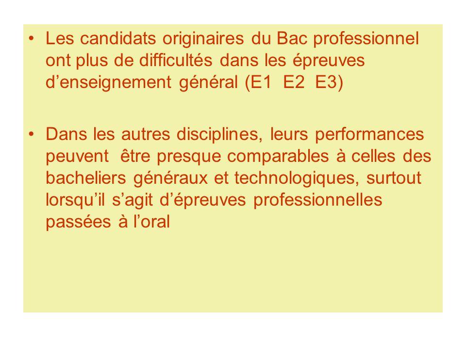 Les candidats originaires du Bac professionnel ont plus de difficultés dans les épreuves d'enseignement général (E1 E2 E3) Dans les autres disciplines, leurs performances peuvent être presque comparables à celles des bacheliers généraux et technologiques, surtout lorsqu'il s'agit d'épreuves professionnelles passées à l'oral