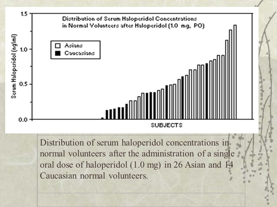 Distribution of serum haloperidol concentrations in normal volunteers after the administration of a single oral dose of haloperidol (1.0 mg) in 26 Asian and 14 Caucasian normal volunteers.